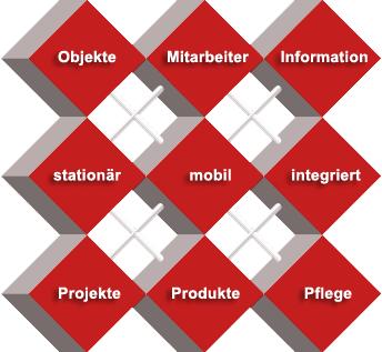f+s Werkzeugverwaltung Software, Service und Consulting
