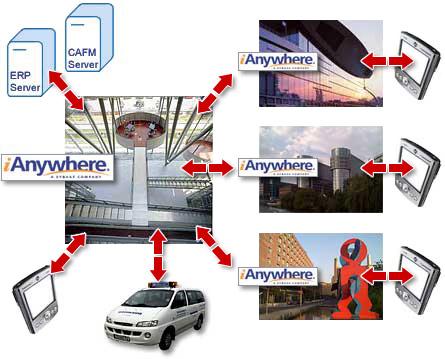 mobile Facility Management